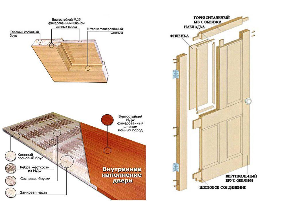 Разновидности строения полотна межкомнатной двери